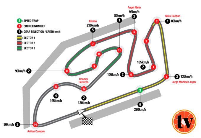 MotoGP ver Gran Premio de Valencia