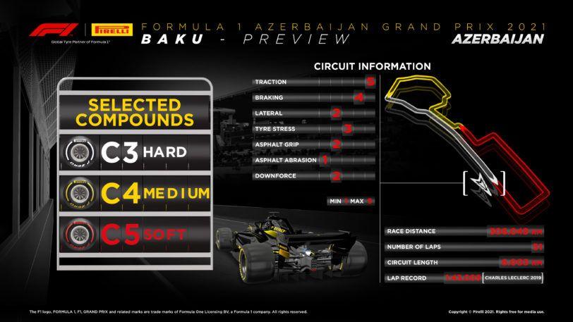 Azerbaijan Ver F1 Gratis Online